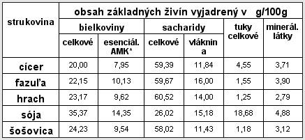 energetické hodnoty strukovín