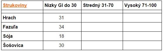 glykemický index strukovín