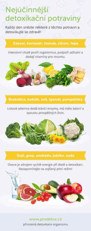 zelenina na detoxikáciu