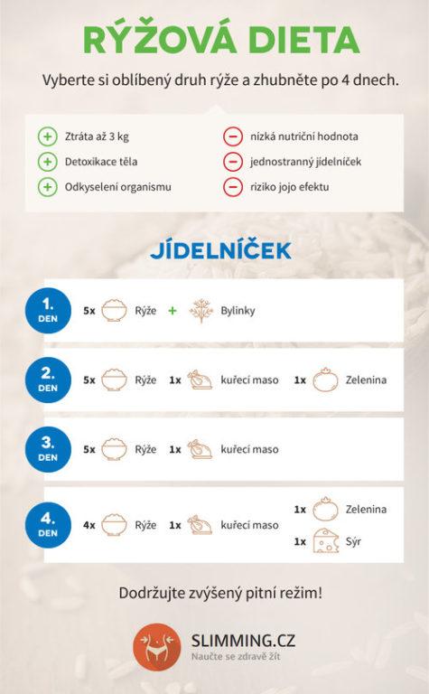 diéta s ryžou