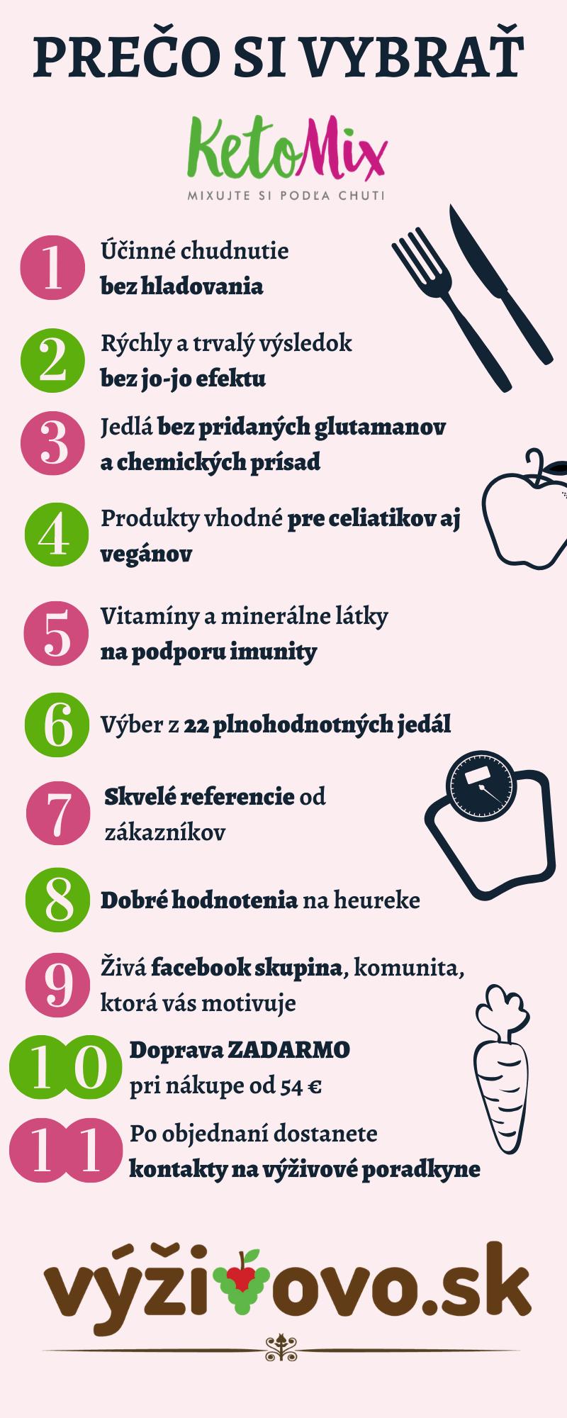 infografika prečo si vybrať ketomix