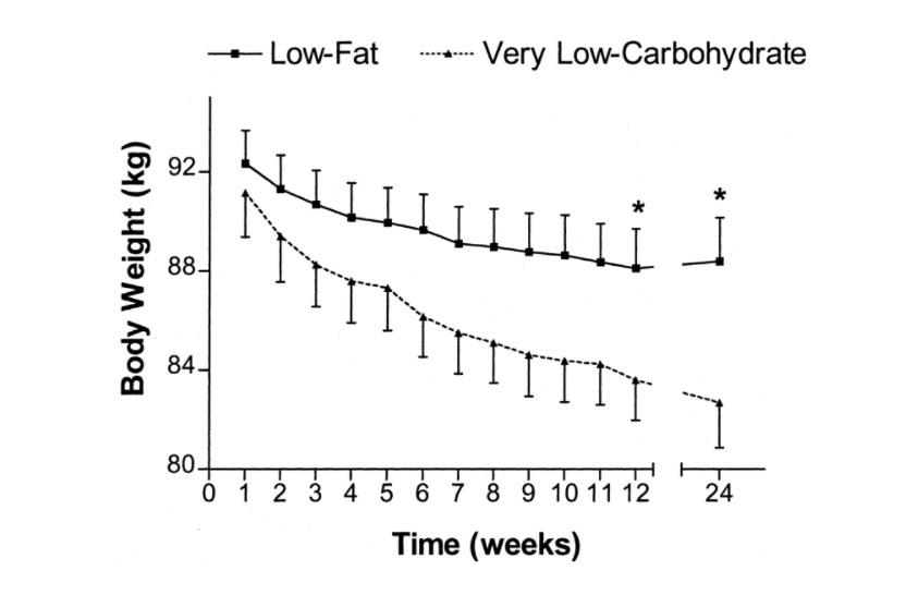 Porovnanie stravy s nízkym obsahom sacharidov a nízkym obsahom tukov u žien s nadváhou