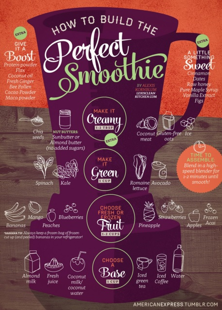 """Veľmi prehľadná """"schéma"""" zloženia ideálneho smoothie z americkej stránky"""