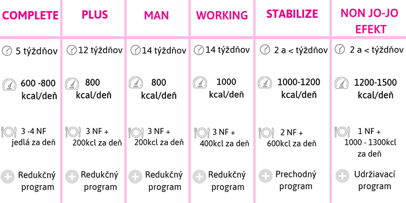NutriFood diétne programy