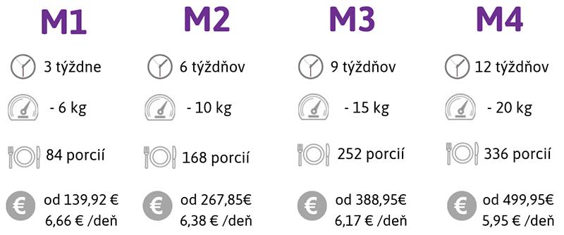 Diétne programy M