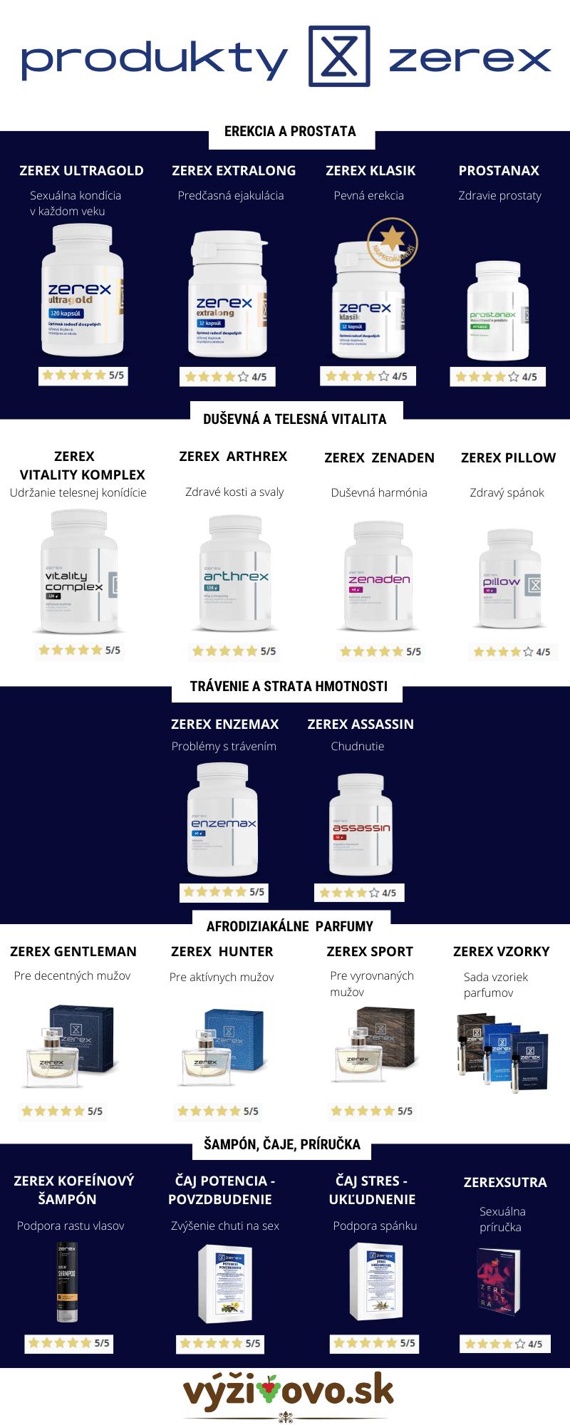 Infografika - zerex portfólio