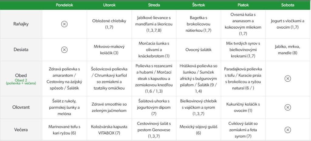 Príklad vzorového jedálnička Vitabox