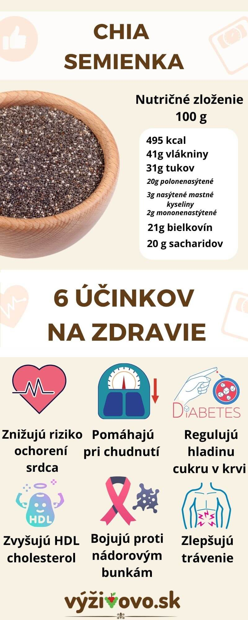 Chia semienka spolu s ich zdravotnými výhodami a nutričným zložením