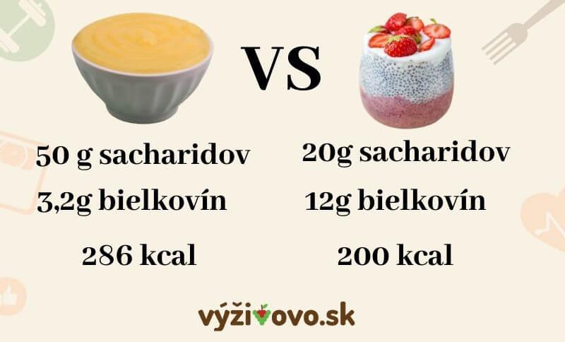 Klasický vanilkový puding má podstatne viac cukrov a kalórií
